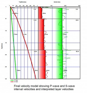 P & S wave Velocity models. Image Courtesy of Geometrics Inc.