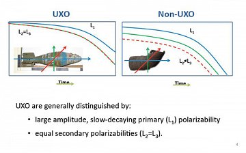 Principle behind UXO discrimination from metallic clutter.Image Courtesy of Geometrics Inc.
