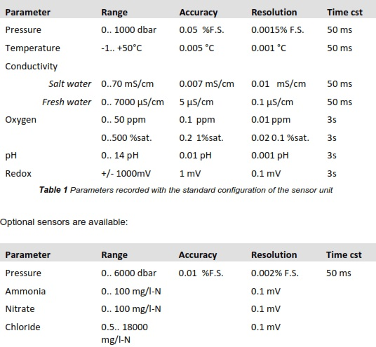 Technical specifications of each sensor. Table courtesy of Mt Sopris Instruments.